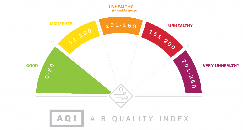 Air quality still poor in Columbus; EPA gives metro area 3 years to meet standards